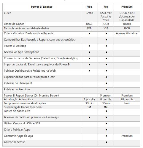 Tabela comparativa de versões do Power BI