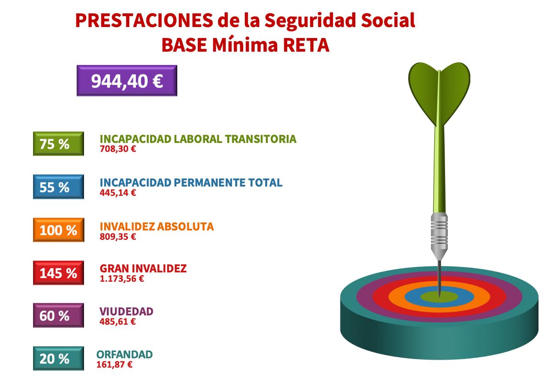 Prestaciones de la Seguridad Social. Base Mínima RETA.