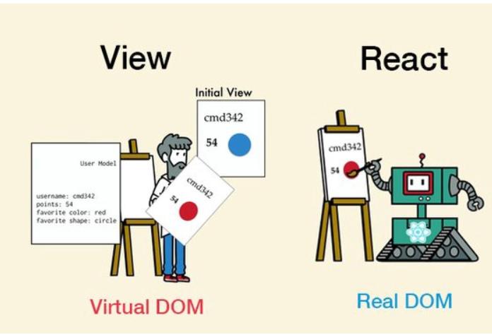Virtual DOM vs Real DOM