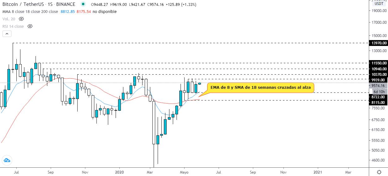 Análisis técnico gráfico semanal BTC USD. Fuente: TradingView