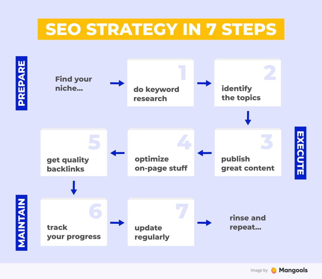 https://mangools.com/blog/wp-content/uploads/2020/05/7steps-seo-strategy.png