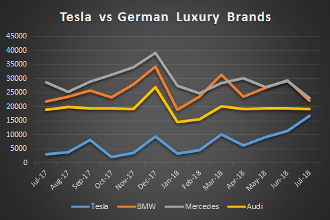 Tesla US Sales Likely to Exceed Audi in August, BMW and Mercedes Soon