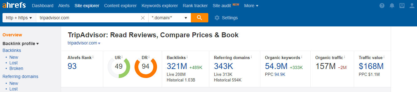 Ahrefs Site Overview