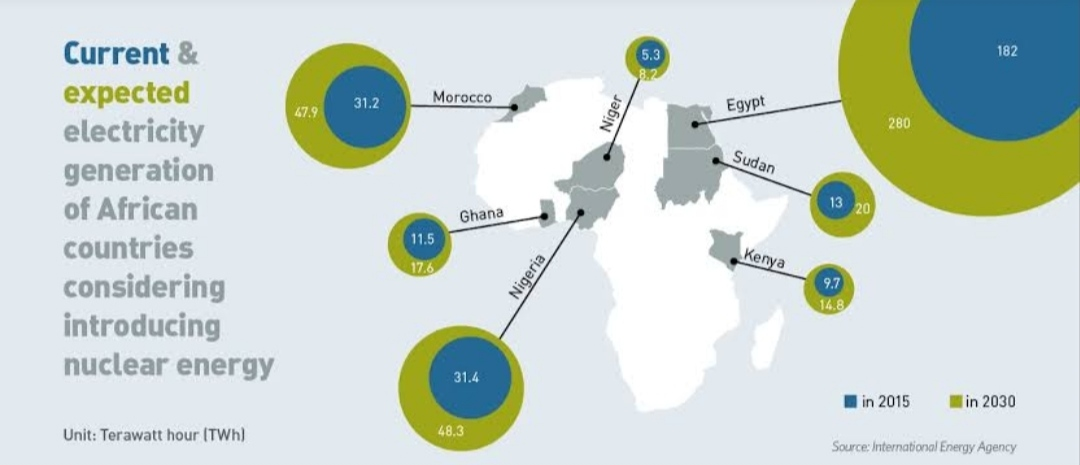 Statistics of Consumption and Production of Electricity in Africa