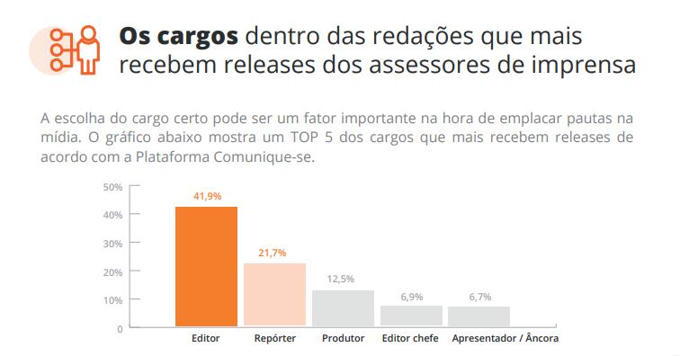 Infográfico mostra os principais cargos de jornalistas que recebem releases