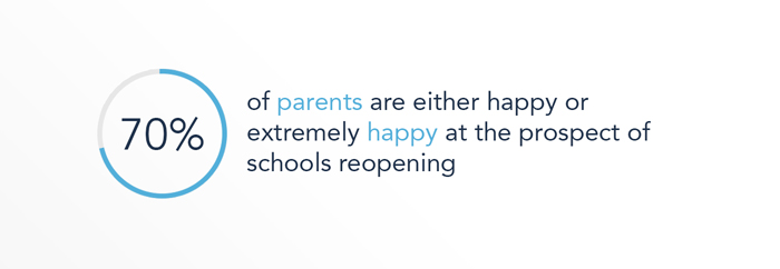 70% of parents are either happy or extremely happy at the prospect of schools reopening
