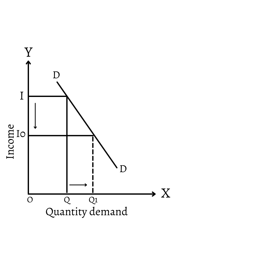 Negative Income Elasticity of demand