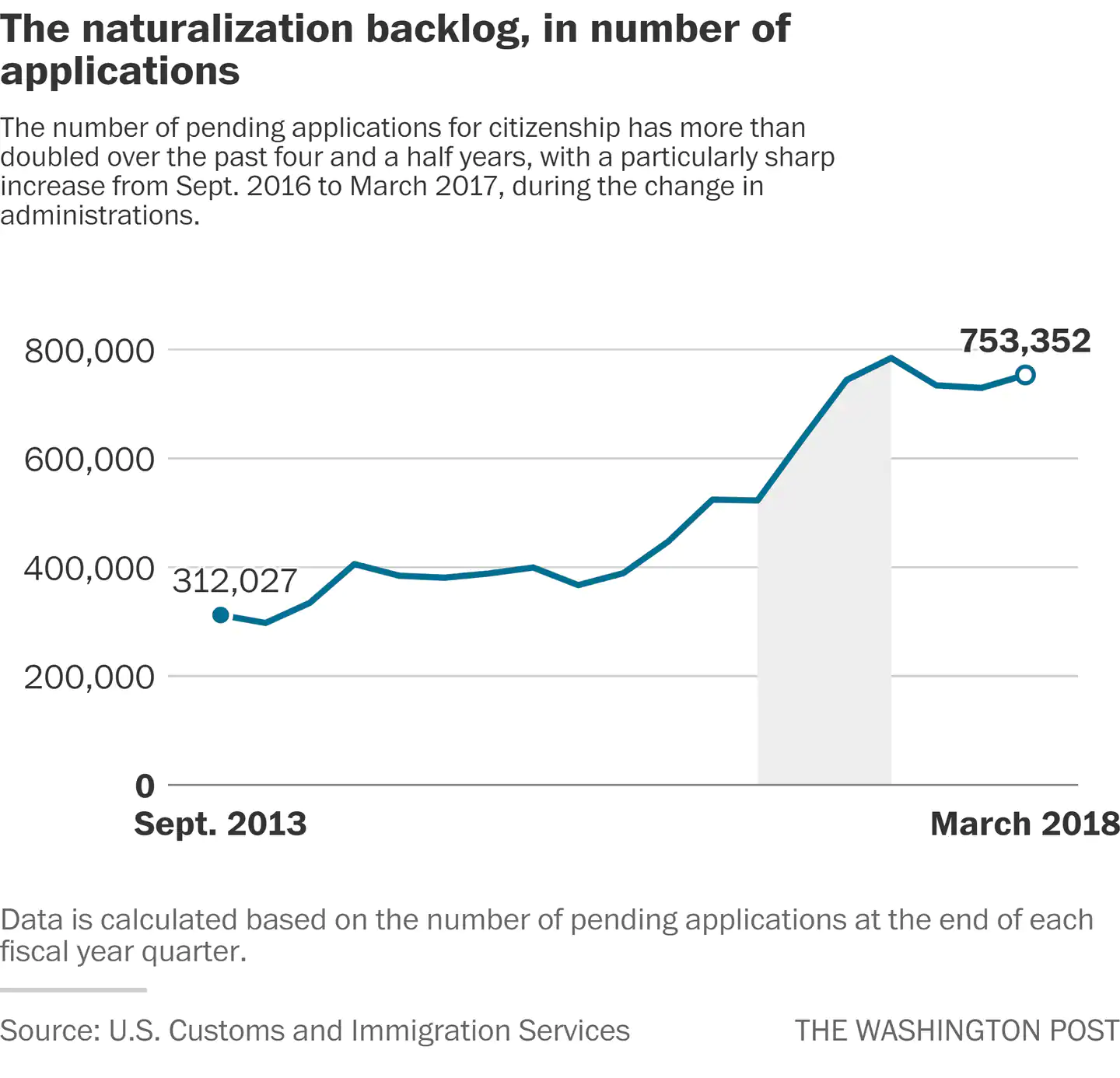 The naturalization backlog, in number of applications
