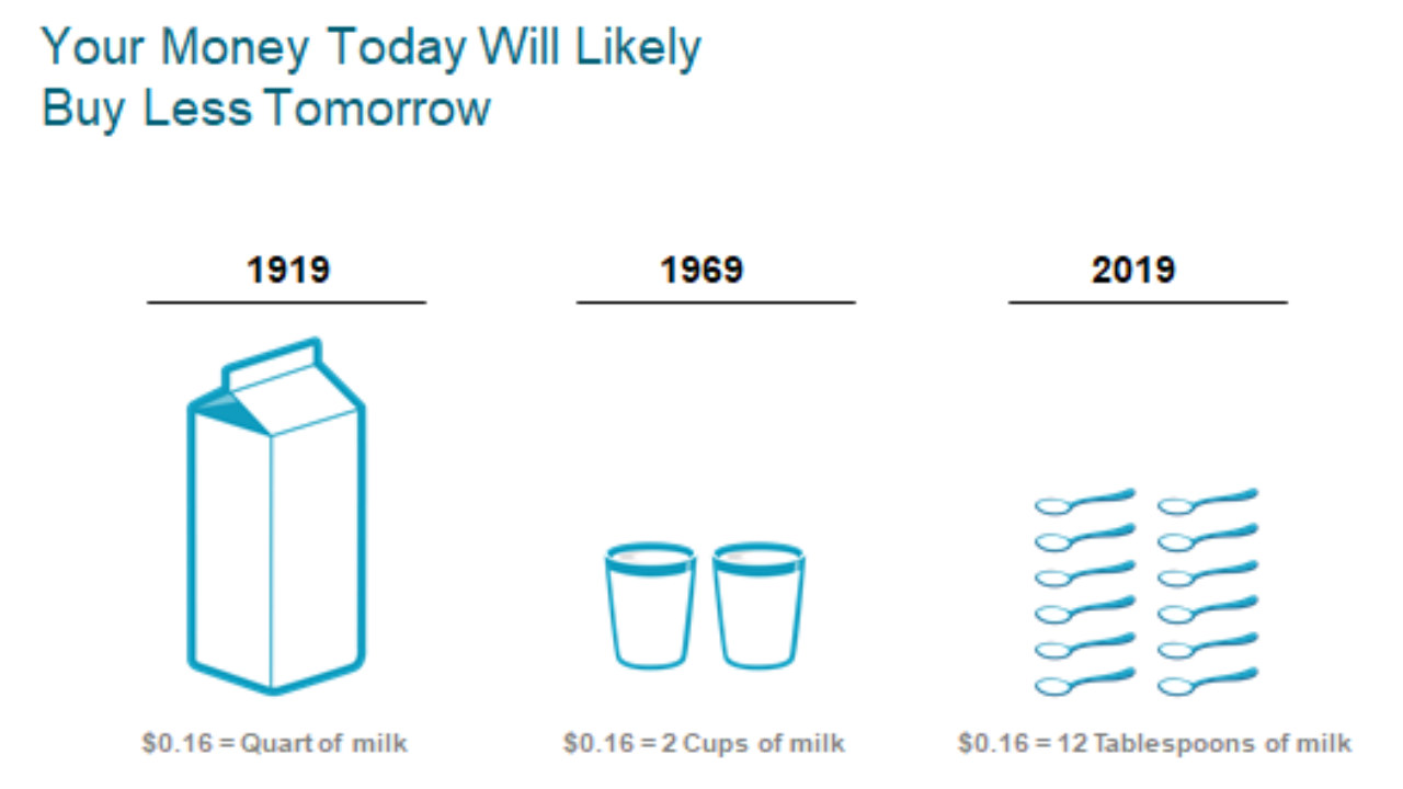 This image shows how much milk you can buy with $0.16 in three different years