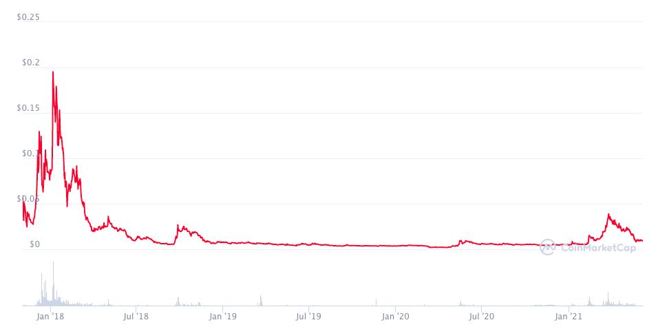 График цены ЕТN