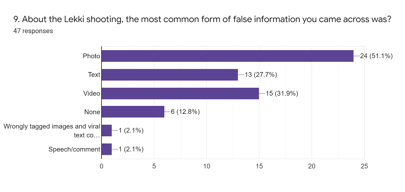 Forms response chart. Question title: 9. About the Lekki shooting, the most common form of false information you came across was?. Number of responses: 47 responses.
