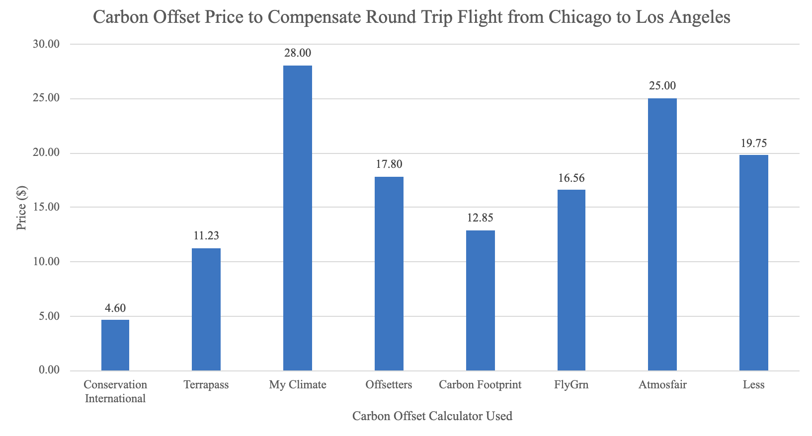 Bar graph depicting carbon offset price to compensate above round trip according to 8 different calculators.