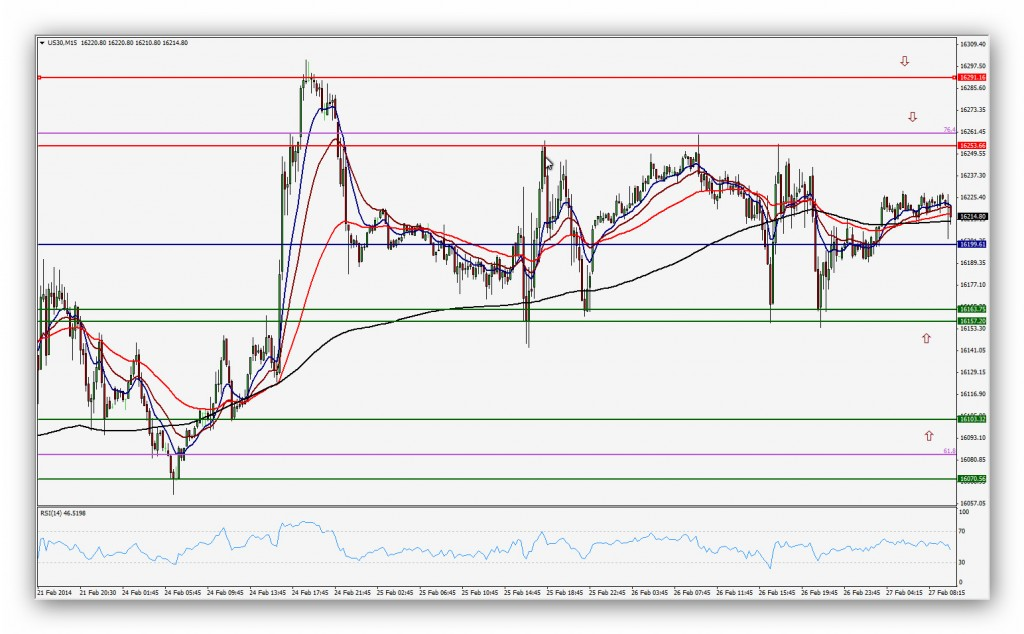 Compartirtrading Post 2014-02-27 Dow 15 minutos