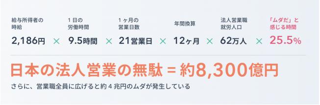 日本の法人営業の無駄