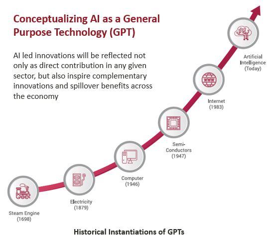 General Purpose Technology AI