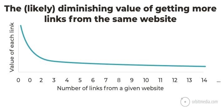 график эффективности повторных ссылок с одного и того же домена