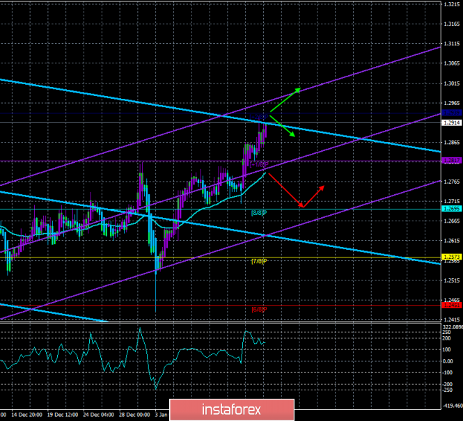 "GBP / USD. January 15. The trading system. ""Regression Channels"". Hour X for UK and pound sterling has arrived"