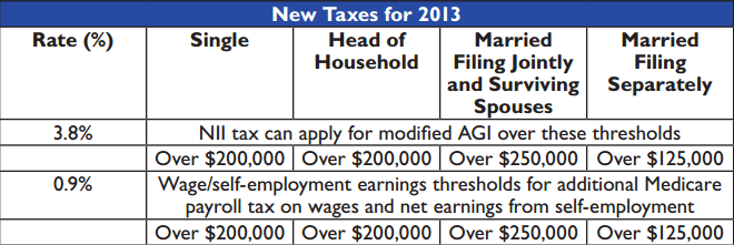 new-taxes-for-2013