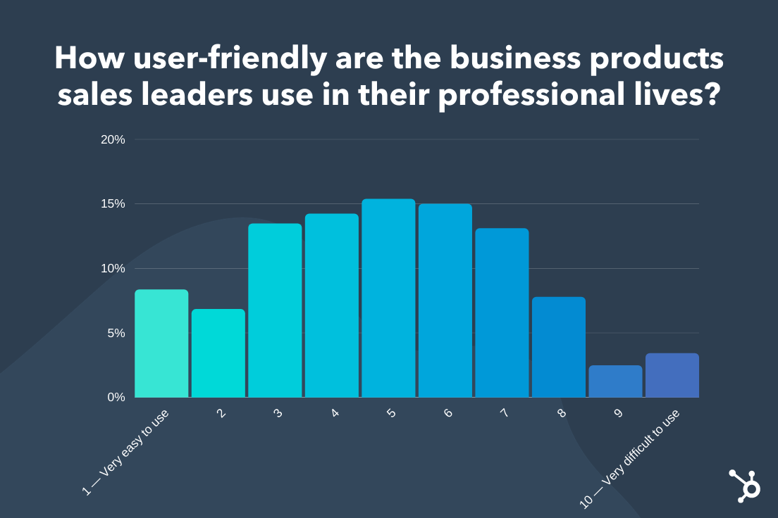 How user-friendly sales tools are for sales leaders