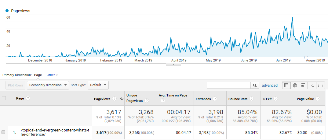 Evergreen content traffic growth
