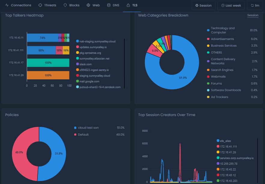 TLS Report View On Cloud