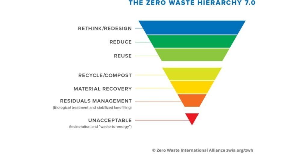Zero waste hierarchy 7.0 from The Zero Waste Alliance zwia.org