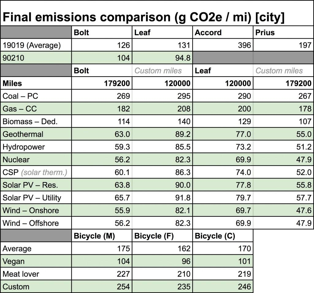Calculations of overall carbon output for electric cars vs bicycle riding [source: Randall Hamlet]