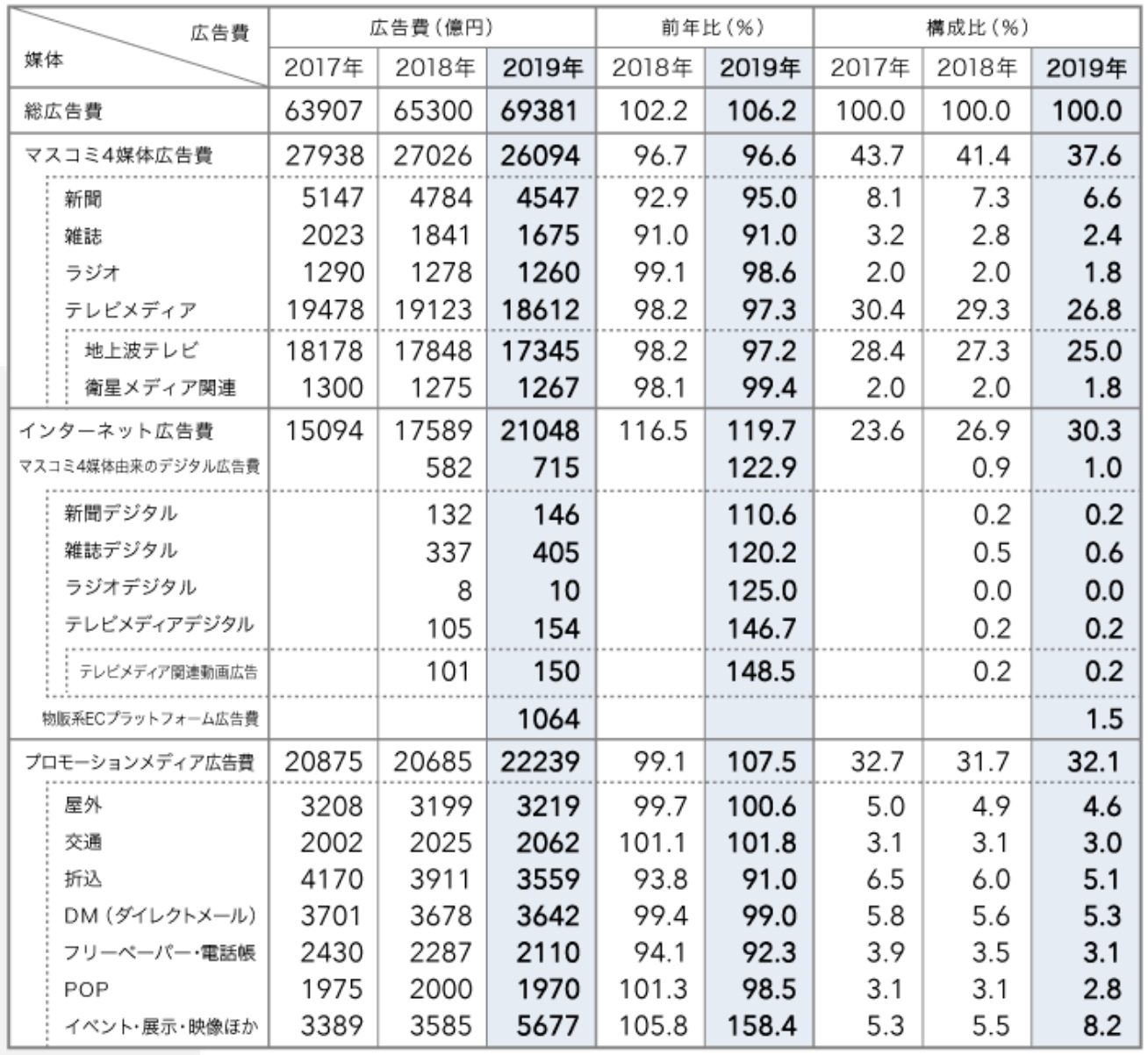 2019 日本の広告費