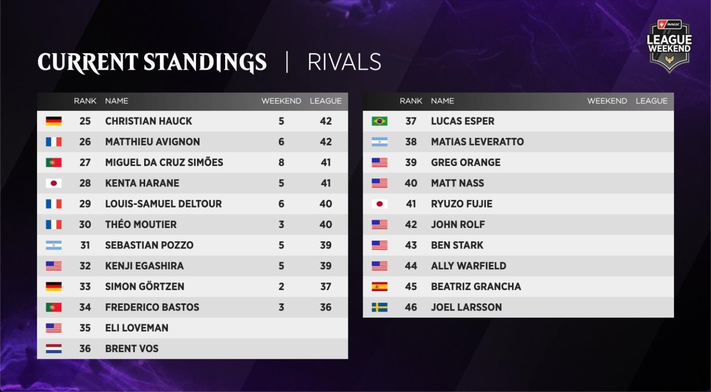 C:UsersJosef JanákDesktopMagicStředeční VýhledyStředeční Výhledy 13League Weekend - Rivals League Standings 2.jpg