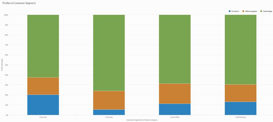 gráficos de colunas 100%.png