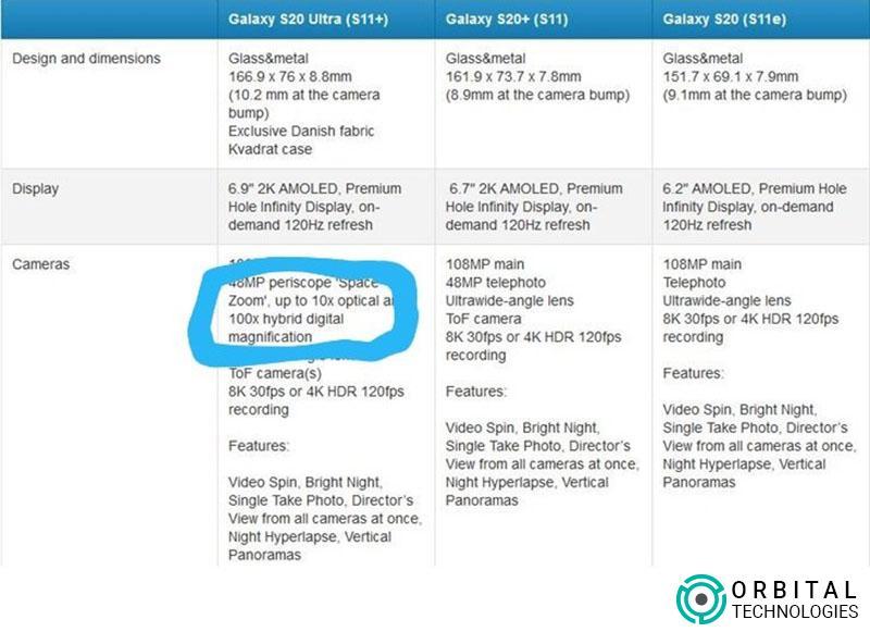 Comparison of Samsung S Series