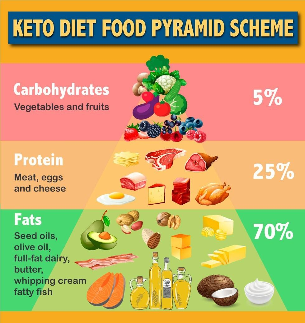 Keto Food Pyramid (Keto Diet Food Pyramid 2020)