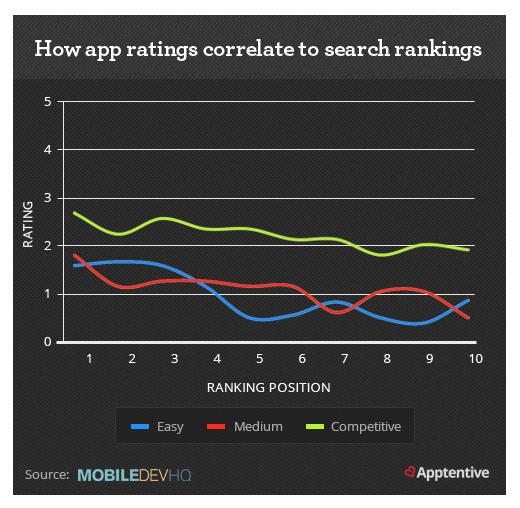 App Search Ranking