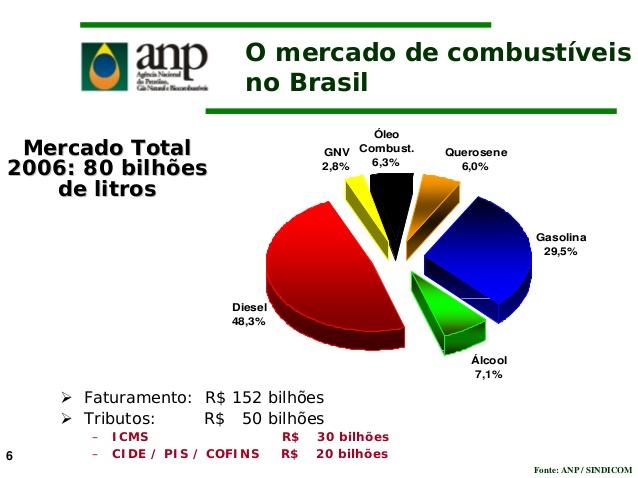 situacao-dos-bio-combustiveis-no-brasil-cristiane-z-de-an-6-638.jpg