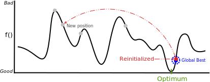 粒子群优化组合优化重新初始化