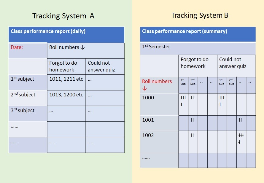 2 systems of tracking