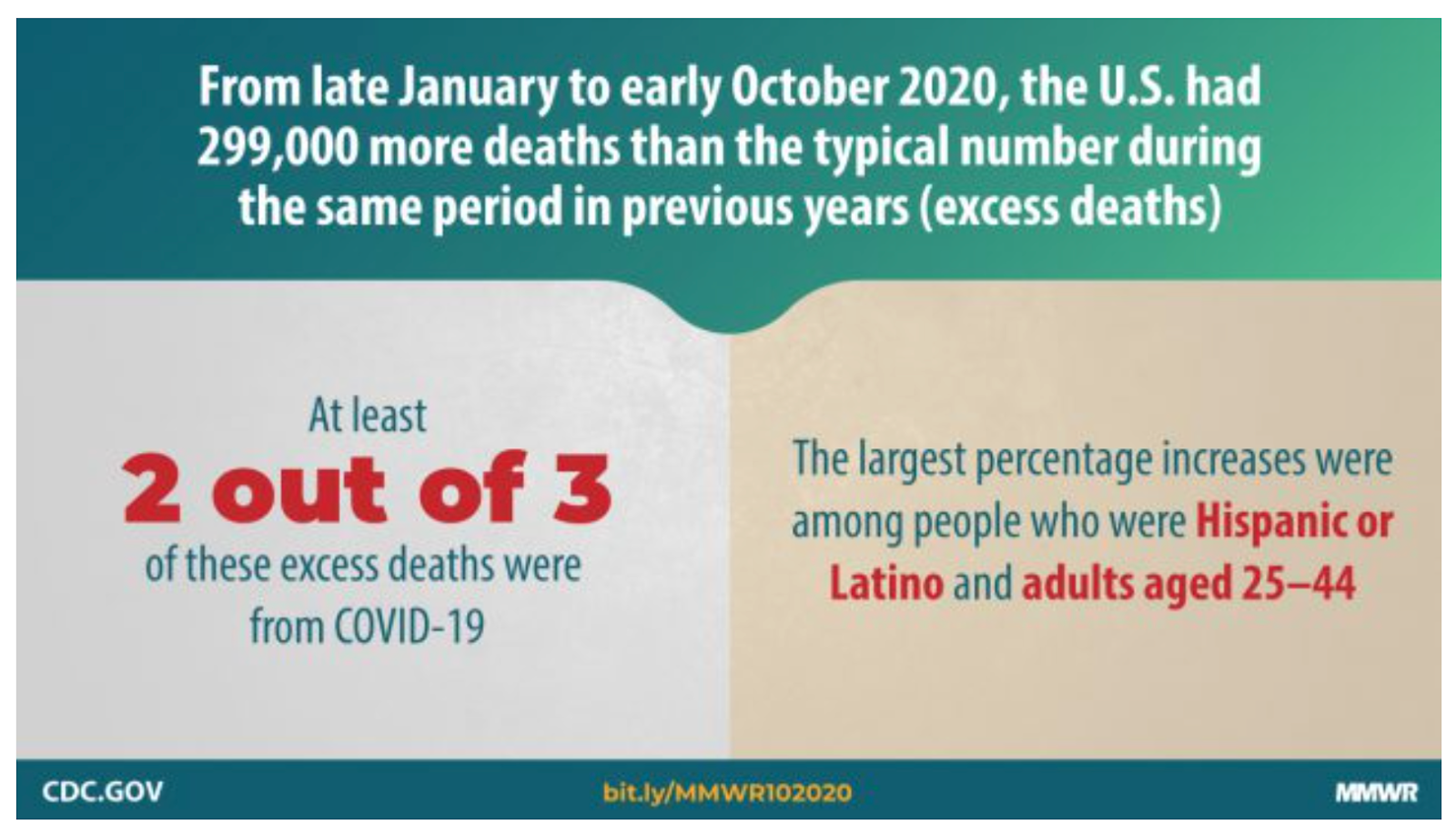 2020 covid-19 pandemic and excess death