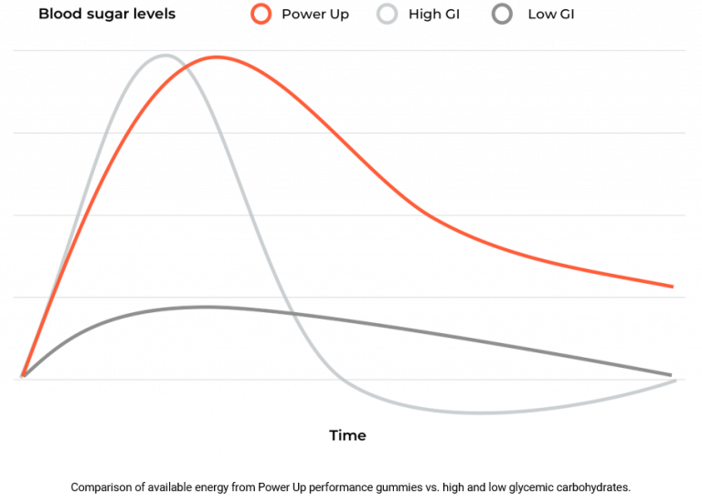 Chart of blood sugar using different carbs