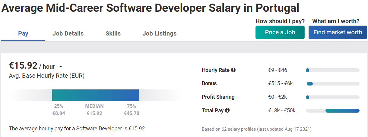 Middle developer wage in Portugal