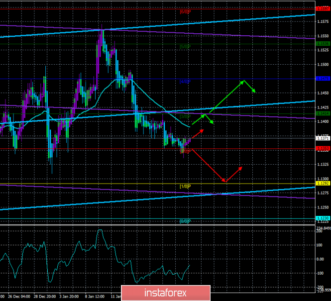 """EUR / USD. January 23. The trading system. """"Regression Channels"""". Temporary respite for the euro currency"""