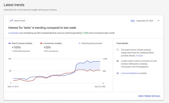 Tendências do Google Ads