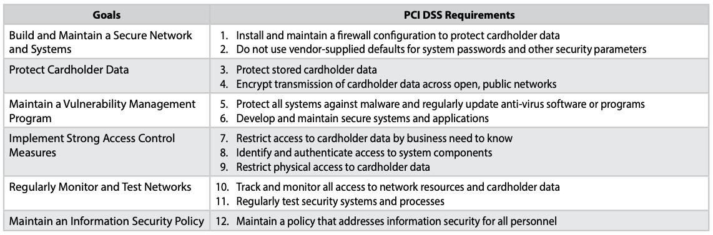 PCI DSS Compliance 2