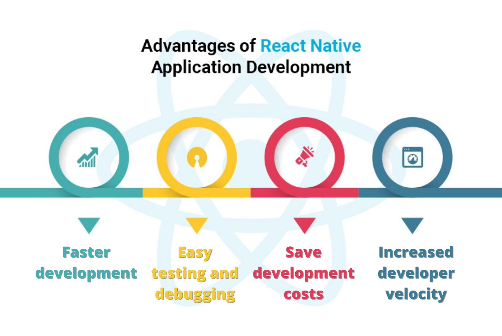 Advantages of React Native Application Development
