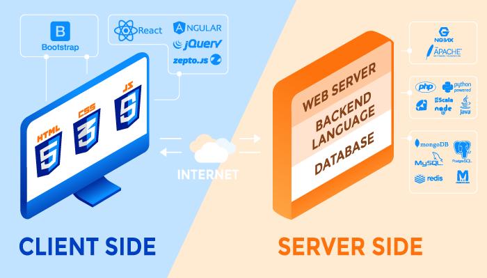 Web Application Development Technology Stack in 2020