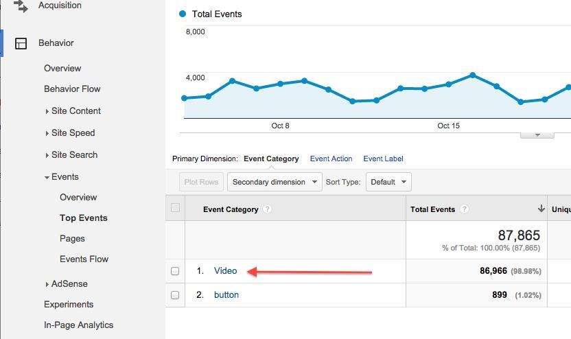 На фото – панель с метрикой в Google Analytics 2