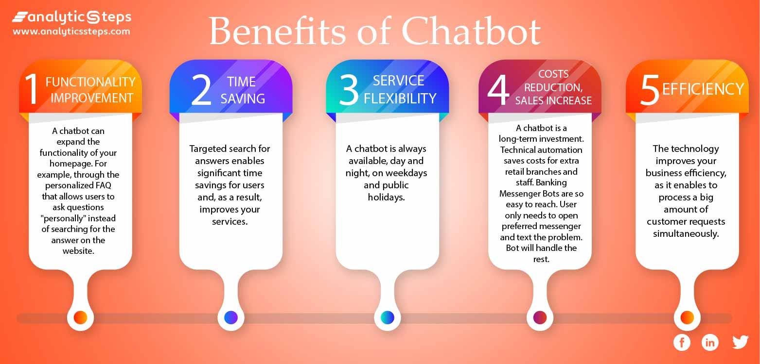 The image highlights the benefits of Chatbot in the Banking Sector