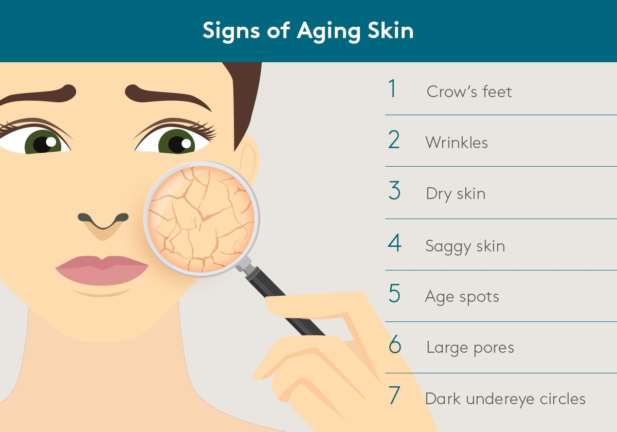 Signs of Aging skin