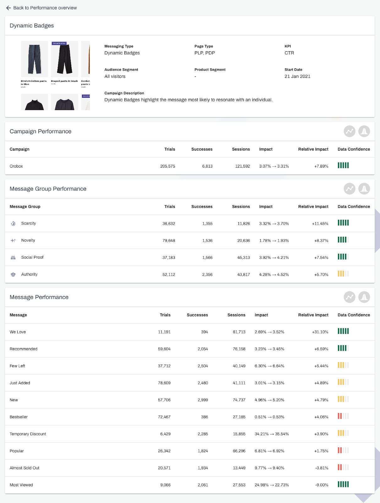 dynamic messaging ecommerce reporting