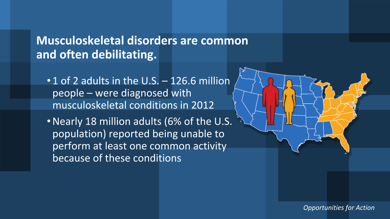 Stats about musculoskeletal disorders.