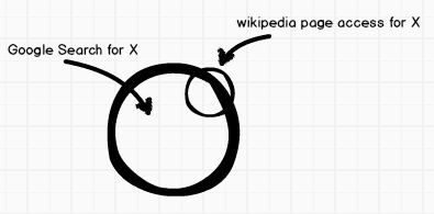 Hot news detection using Wikipedia